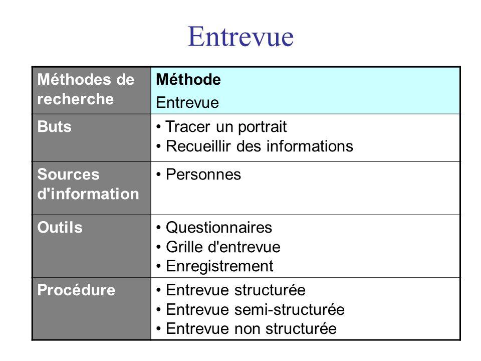Entrevue Méthodes de recherche Méthode Entrevue Buts• Tracer un portrait • Recueillir des informations Sources d'information • Personnes Outils• Quest