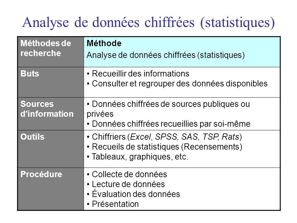 Analyse de données chiffrées (statistiques) Méthodes de recherche Méthode Analyse de données chiffrées (statistiques) Buts• Recueillir des information