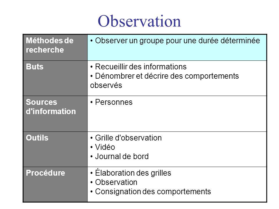 Observation Méthodes de recherche • Observer un groupe pour une durée déterminée Buts• Recueillir des informations • Dénombrer et décrire des comporte