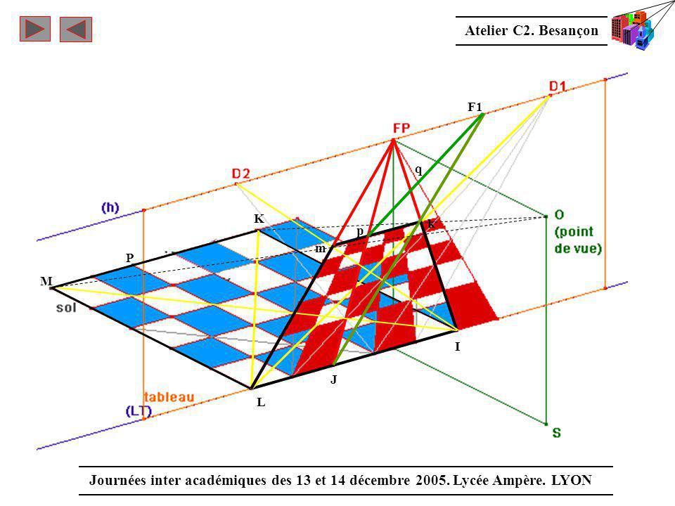 Atelier C2. Besançon Journées inter académiques des 13 et 14 décembre 2005. Lycée Ampère. LYON P F1 m p q k I J L K M