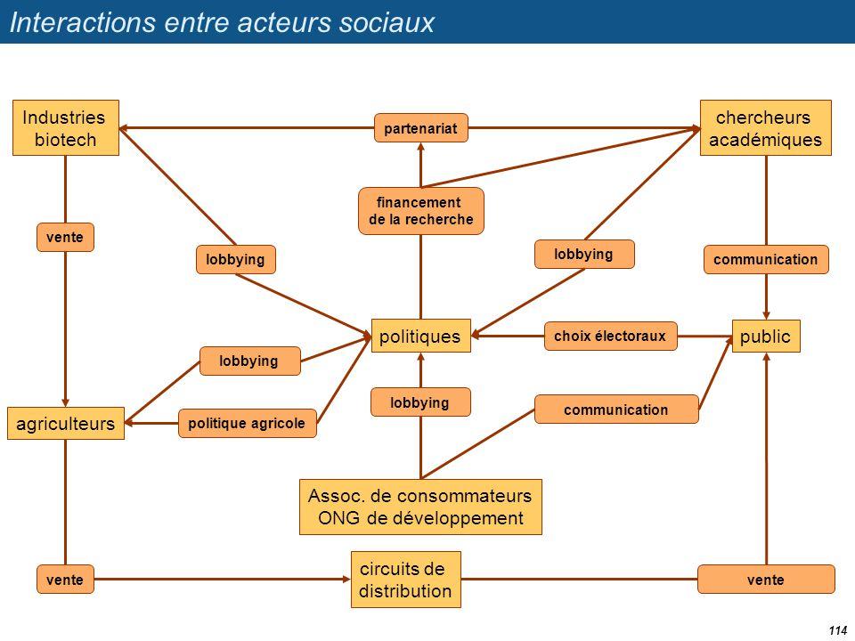 Interactions entre acteurs sociaux 114 politiques Assoc. de consommateurs ONG de développement agriculteurs Industries biotech chercheurs académiques