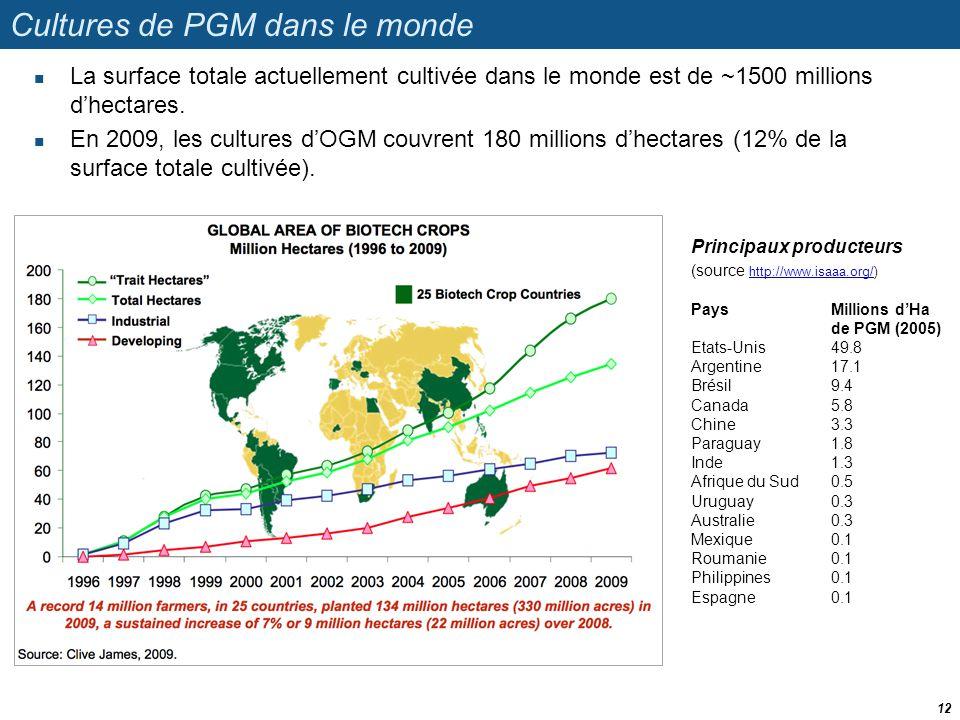 Cultures de PGM dans le monde  La surface totale actuellement cultivée dans le monde est de ~1500 millions d'hectares.  En 2009, les cultures d'OGM
