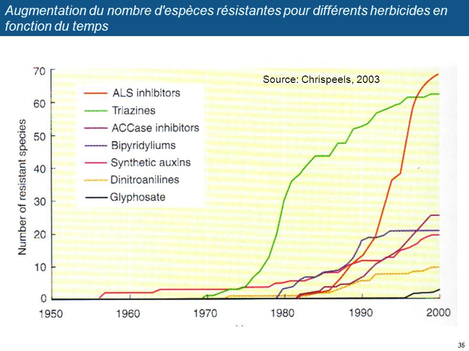 Augmentation du nombre d'espèces résistantes pour différents herbicides en fonction du temps 35 Source: Chrispeels, 2003