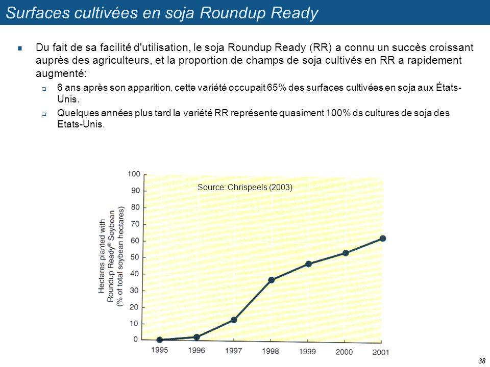 Surfaces cultivées en soja Roundup Ready  Du fait de sa facilité d'utilisation, le soja Roundup Ready (RR) a connu un succès croissant auprès des agr