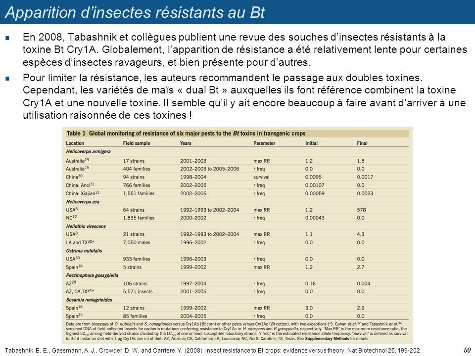 Apparition d'insectes résistants au Bt  En 2008, Tabashnik et collègues publient une revue des souches d'insectes résistants à la toxine Bt Cry1A. Gl
