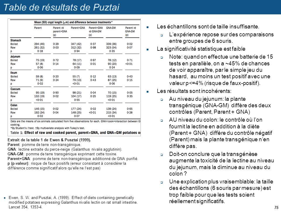 Table de résultats de Puztai  Les échantillons sont de taille insuffisante.  L'expérience repose sur des comparaisons entre groupes de 6 souris.  L