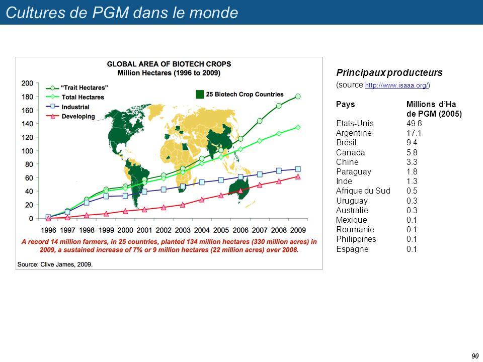 Cultures de PGM dans le monde 90 Principaux producteurs (source http://www.isaaa.org/) http://www.isaaa.org/ PaysMillions d'Ha de PGM (2005) Etats-Uni
