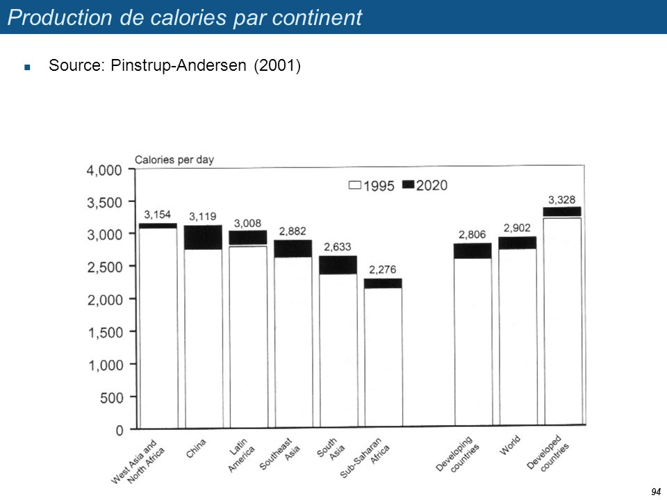 Production de calories par continent  Source: Pinstrup-Andersen (2001) 94