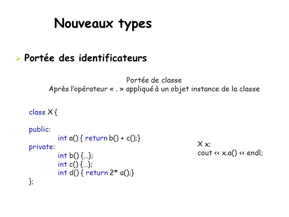 Nouveaux types  Portée des identificateurs Portée de classe Après l'opérateur «. » appliqué à un objet instance de la classe class X { public: int a(