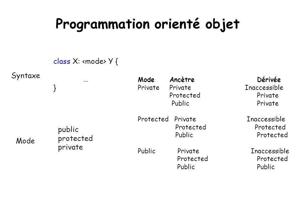 Programmation orienté objet class X: Y { … } public protected private Mode Syntaxe Mode Ancètre Dérivée Private Private Inaccessible Protected Private