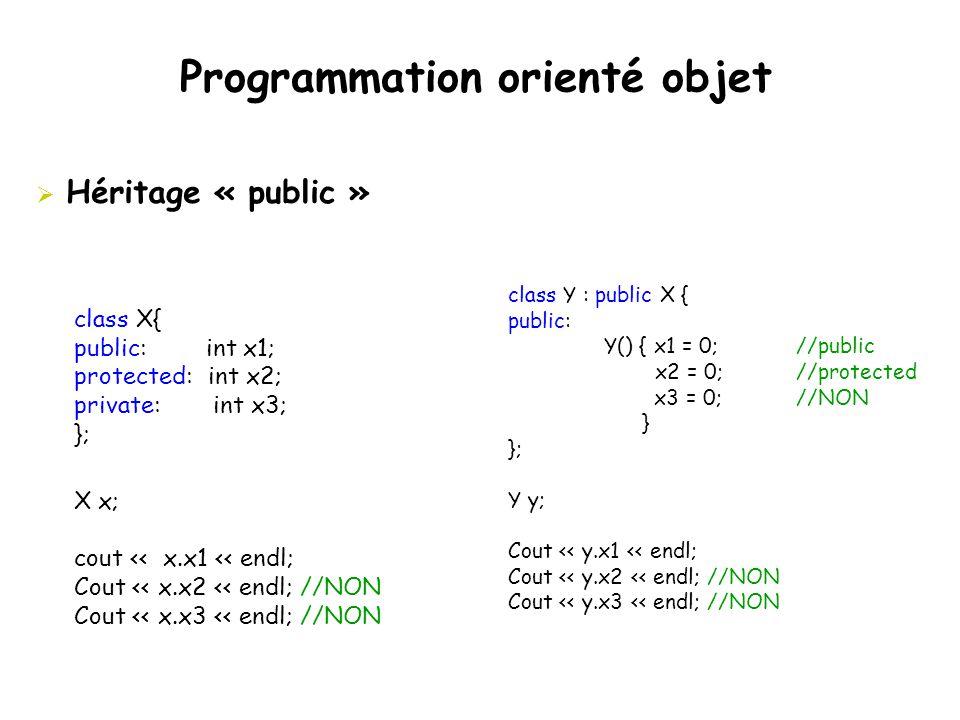 Programmation orienté objet class X{ public: int x1; protected: int x2; private: int x3; }; X x; cout << x.x1 << endl; Cout << x.x2 << endl; //NON Cou