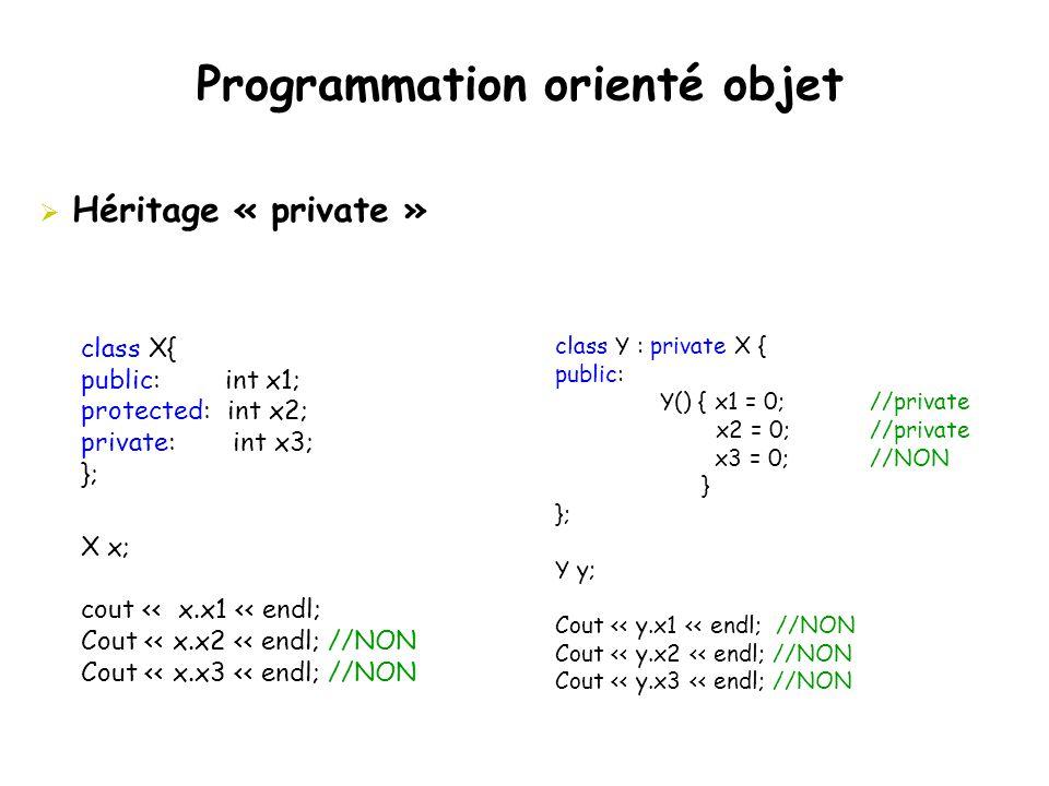 Programmation orienté objet class Y : private X { public: Y() { x1 = 0;//private x2 = 0;//private x3 = 0;//NON } }; Y y; Cout << y.x1 << endl; //NON C