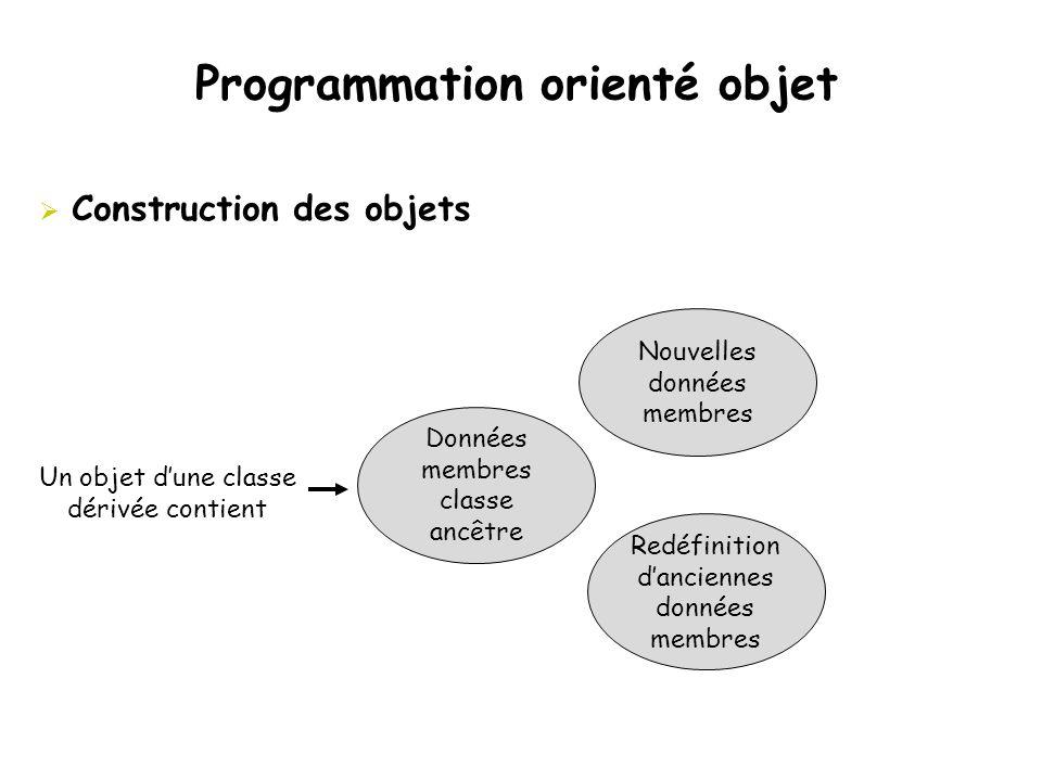 Programmation orienté objet  Construction des objets Nouvelles données membres Redéfinition d'anciennes données membres Données membres classe ancêtr