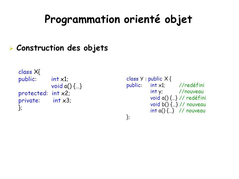 Programmation orienté objet  Construction des objets class X{ public: int x1; void a() {…} protected: int x2; private: int x3; }; class Y : public X