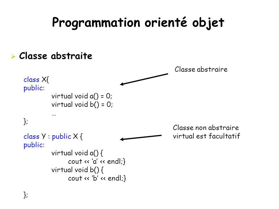 Programmation orienté objet  Classe abstraite class X{ public: virtual void a() = 0; virtual void b() = 0; … }; class Y : public X { public: virtual