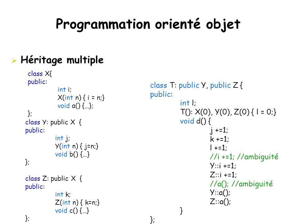 Programmation orienté objet  Héritage multiple class X{ public: int i; X(int n) { i = n;} void a() {…}; }; class Y: public X { public: int j; Y(int n