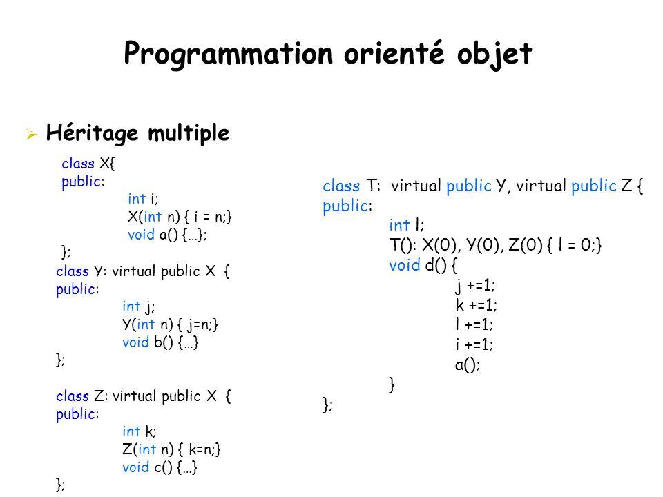 Programmation orienté objet  Héritage multiple class X{ public: int i; X(int n) { i = n;} void a() {…}; }; class Y: virtual public X { public: int j;