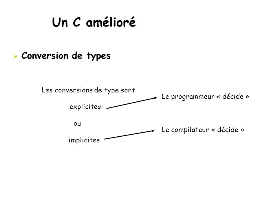 Un C amélioré  Conversion de types Les conversions de type sont explicites ou implicites Le programmeur « décide » Le compilateur « décide »
