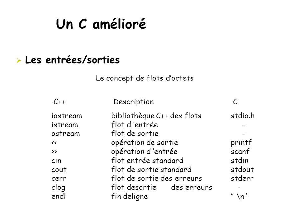 Un C amélioré  Les entrées/sorties iostream bibliothèque C++ des flots stdio.h istream flot d 'entrée – ostream flot de sortie - << opération de sort