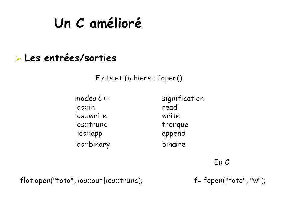 Un C amélioré  Les entrées/sorties Flots et fichiers : fopen() modes C++ signification ios::in read ios::write write ios::trunc tronque ios::app appe