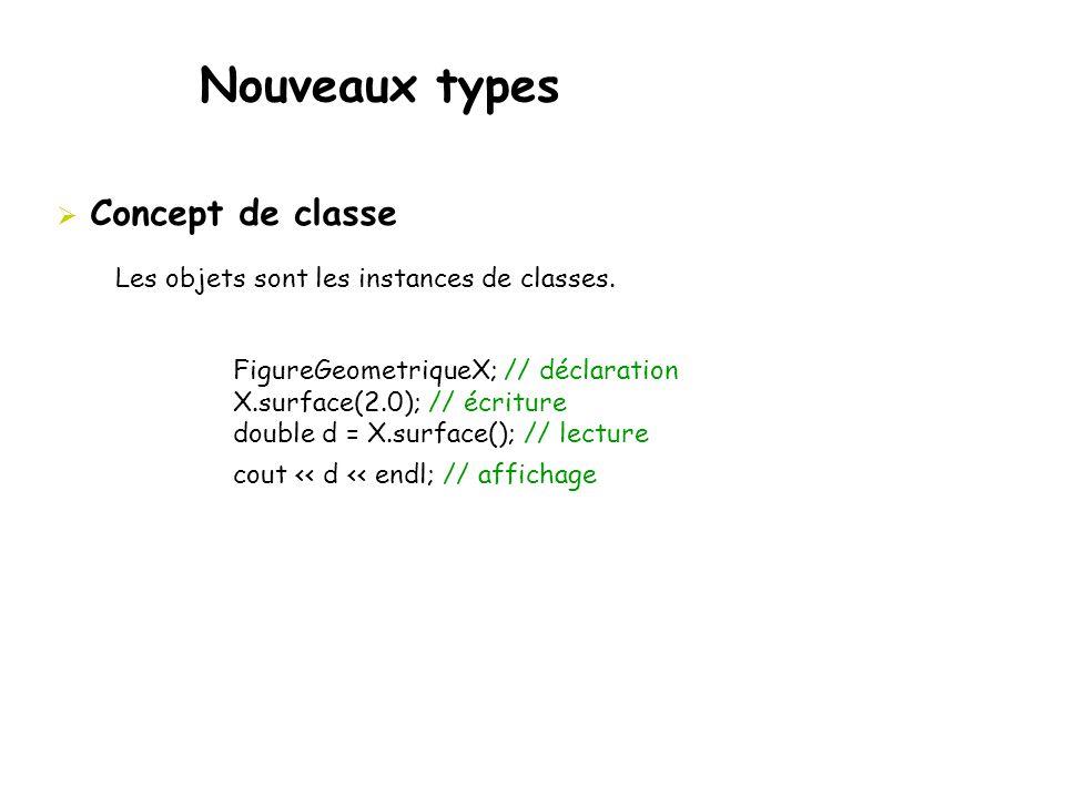  Concept de classe Les objets sont les instances de classes. FigureGeometriqueX; // déclaration X.surface(2.0); // écriture double d = X.surface(); /