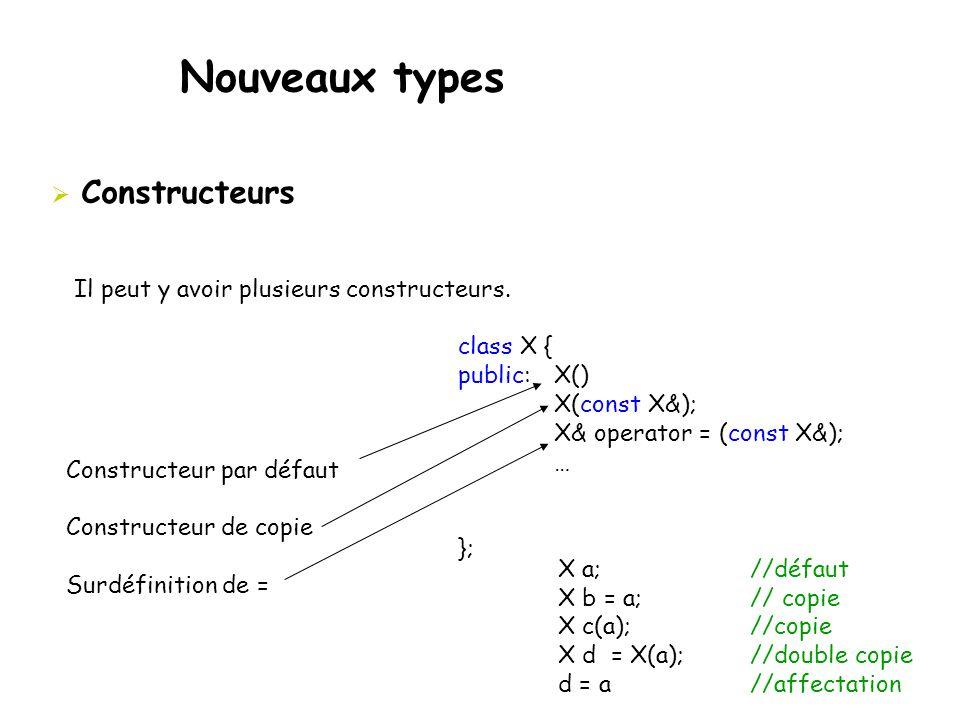 Nouveaux types  Constructeurs Il peut y avoir plusieurs constructeurs. class X { public: X() X(const X&); X& operator = (const X&); … }; Constructeur