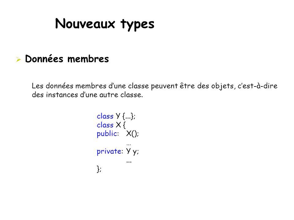 Nouveaux types  Données membres class Y {...}; class X { public: X(); … private: Y y;... }; Les données membres d'une classe peuvent être des objets,