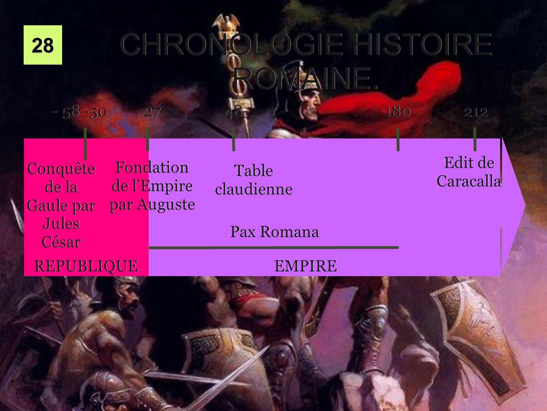 2828 REPUBLIQUE EMPIRE Conquête de la Gaule par Jules César - 58 -50 Fondation de l'Empire par Auguste - 27 CHRONOLOGIE HISTOIRE ROMAINE. Pax Romana 1