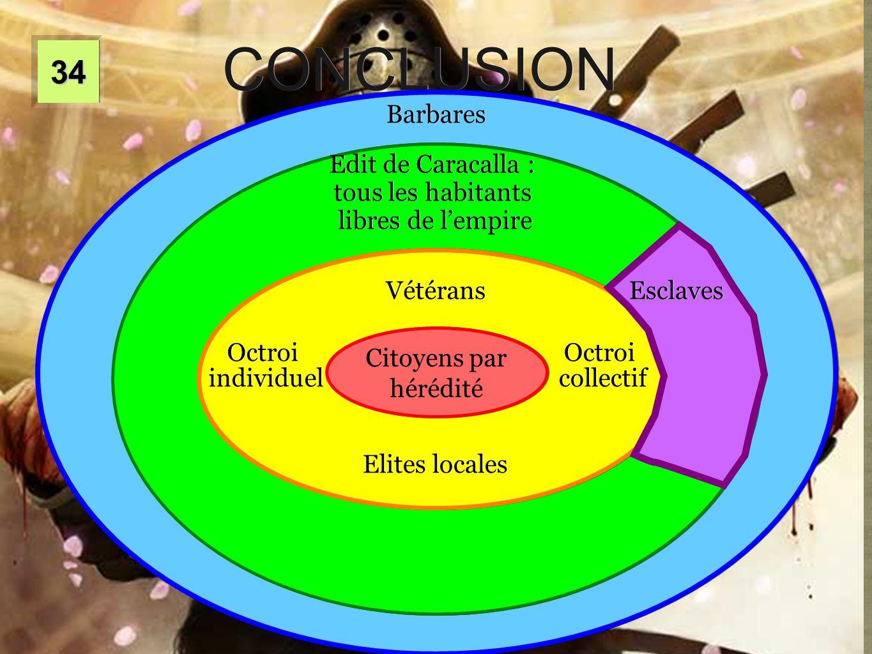 3434 CONCLUSION Citoyens par hérédité Vétérans Vétérans Elites locales Elites locales Octroi individuel Octroi individuel Octroi collectif Octroi coll