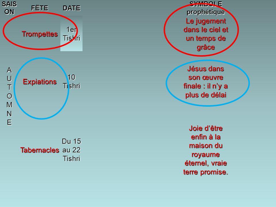 SAIS ON FËTEDATE SYMBOLE prophétique AUTOMNEAUTOMNEAUTOMNEAUTOMNE Trompettes 1er Tishri Le jugement dans le ciel et un temps de grâce Expiations 10 Tishri Jésus dans son œuvre finale : il n'y a plus de délai Tabernacles Du 15 au 22 Tishri Joie d'être enfin à la maison du royaume éternel, vraie terre promise.