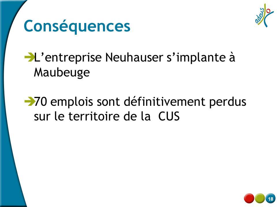 18 Conséquences  L'entreprise Neuhauser s'implante à Maubeuge  70 emplois sont définitivement perdus sur le territoire de la CUS