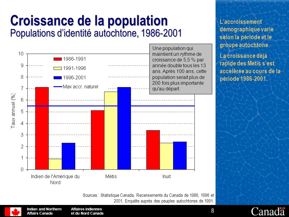 Indian and Northern Affaires indiennes Affairs Canada et du Nord Canada 8 Croissance de la population Populations d'identité autochtone, 1986-2001 Sou