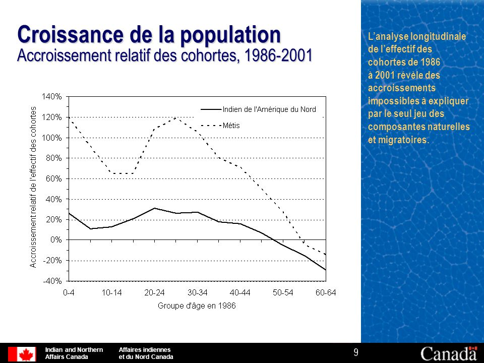 Indian and Northern Affaires indiennes Affairs Canada et du Nord Canada 9 Croissance de la population Accroissement relatif des cohortes, 1986-2001 L'