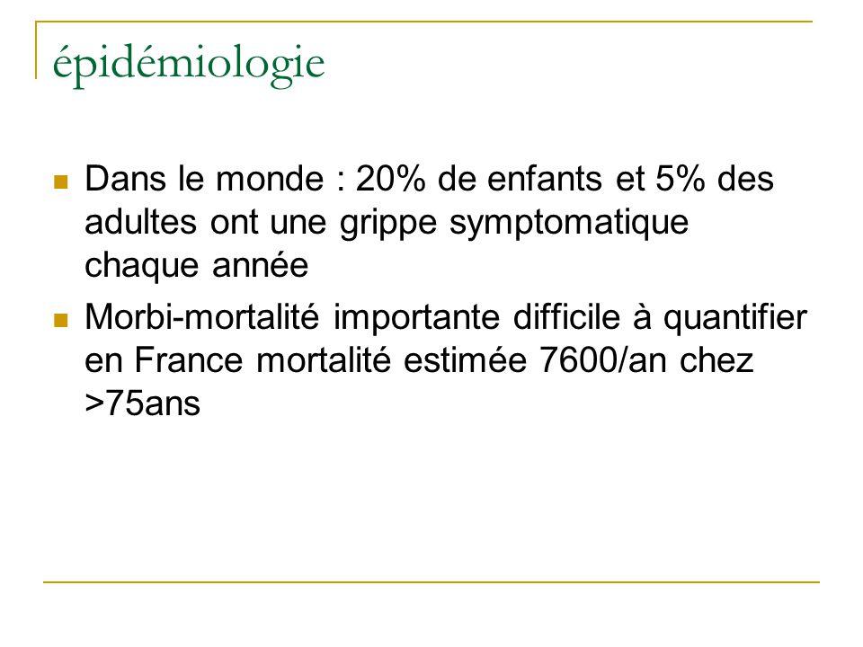 épidémiologie  Dans le monde : 20% de enfants et 5% des adultes ont une grippe symptomatique chaque année  Morbi-mortalité importante difficile à quantifier en France mortalité estimée 7600/an chez >75ans