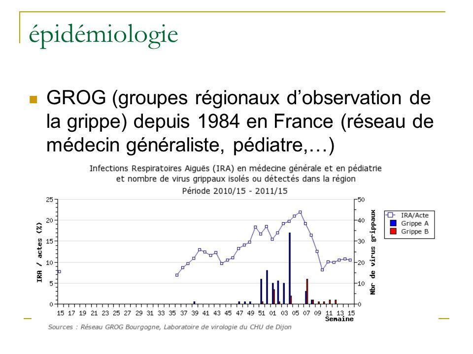 épidémiologie  GROG (groupes régionaux d'observation de la grippe) depuis 1984 en France (réseau de médecin généraliste, pédiatre,…)