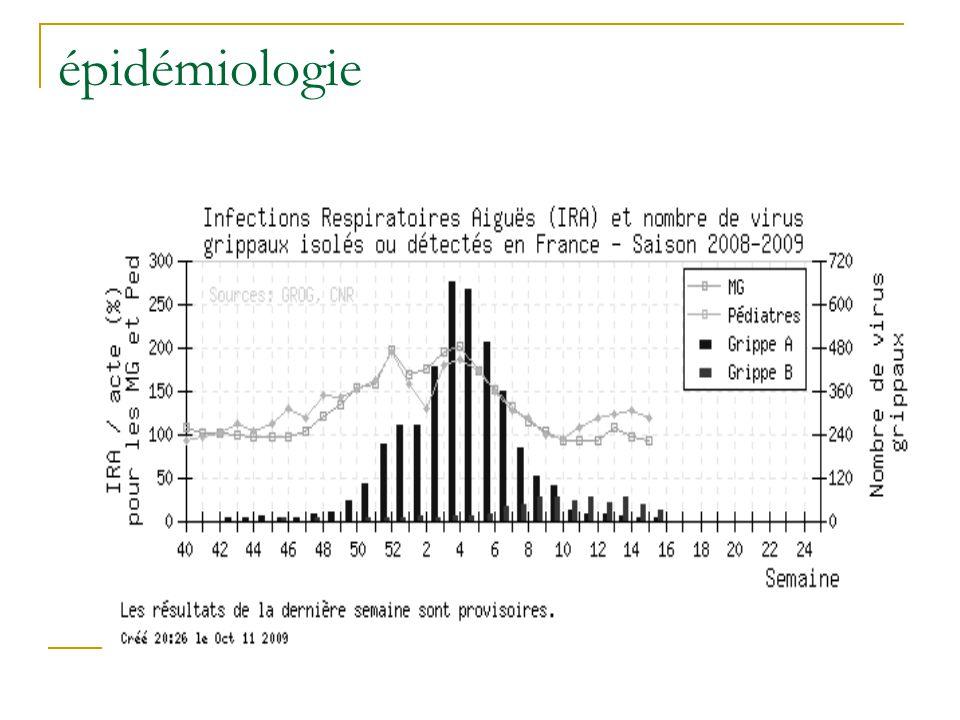 Syndrome pseudo-grippal  Étiologie:  Infectieuses  Virales: VRS,…  Bactériennes: chlamydia,…  …  Non infectieuses  Immunologiques  Néoplasique (hémato,…)