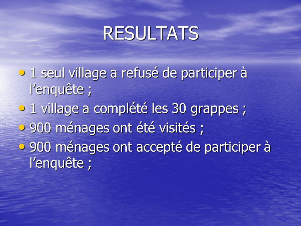 RESULTATS • 1 seul village a refusé de participer à l'enquête ; • 1 village a complété les 30 grappes ; • 900 ménages ont été visités ; • 900 ménages ont accepté de participer à l'enquête ;