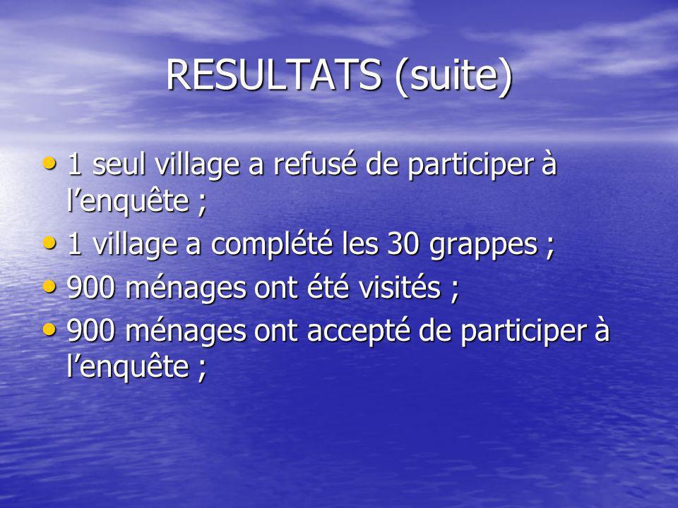 RESULTATS (suite) • 1 seul village a refusé de participer à l'enquête ; • 1 village a complété les 30 grappes ; • 900 ménages ont été visités ; • 900 ménages ont accepté de participer à l'enquête ;