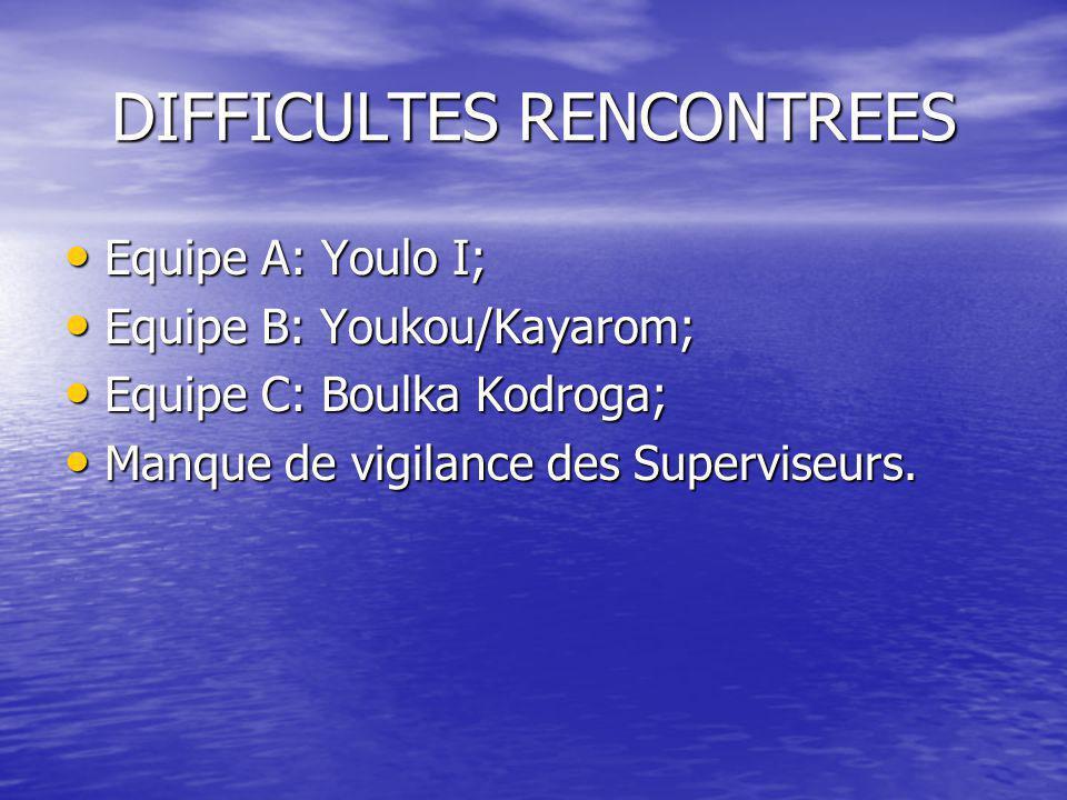 DIFFICULTES RENCONTREES •E•E•E•Equipe A: Youlo I; •E•E•E•Equipe B: Youkou/Kayarom; •E•E•E•Equipe C: Boulka Kodroga; •M•M•M•Manque de vigilance des Superviseurs.