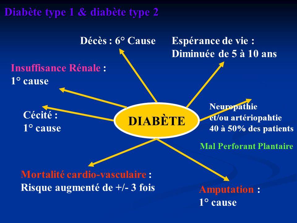 DIABÈTE Décès : 6° CauseEspérance de vie : Diminuée de 5 à 10 ans Mortalité cardio-vasculaire : Risque augmenté de +/- 3 fois Neuropathie et/ou artéri