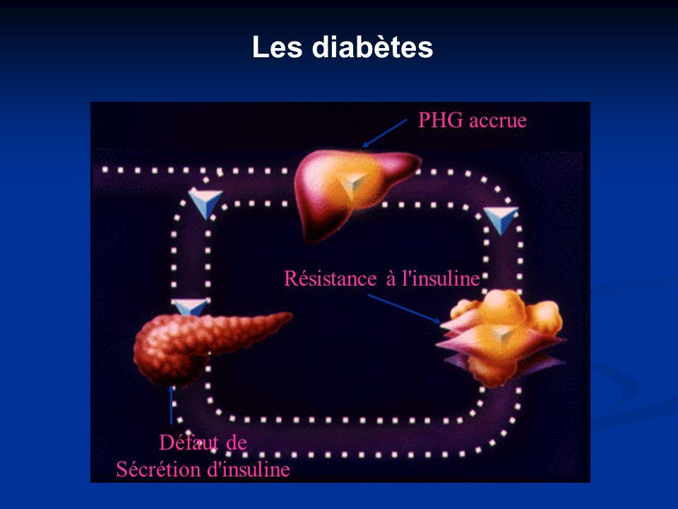 Défaut de Sécrétion d'insuline C. Thivolet, HCL - UCB Lyon 1 PHG accrue Résistance à l'insuline Les diabètes