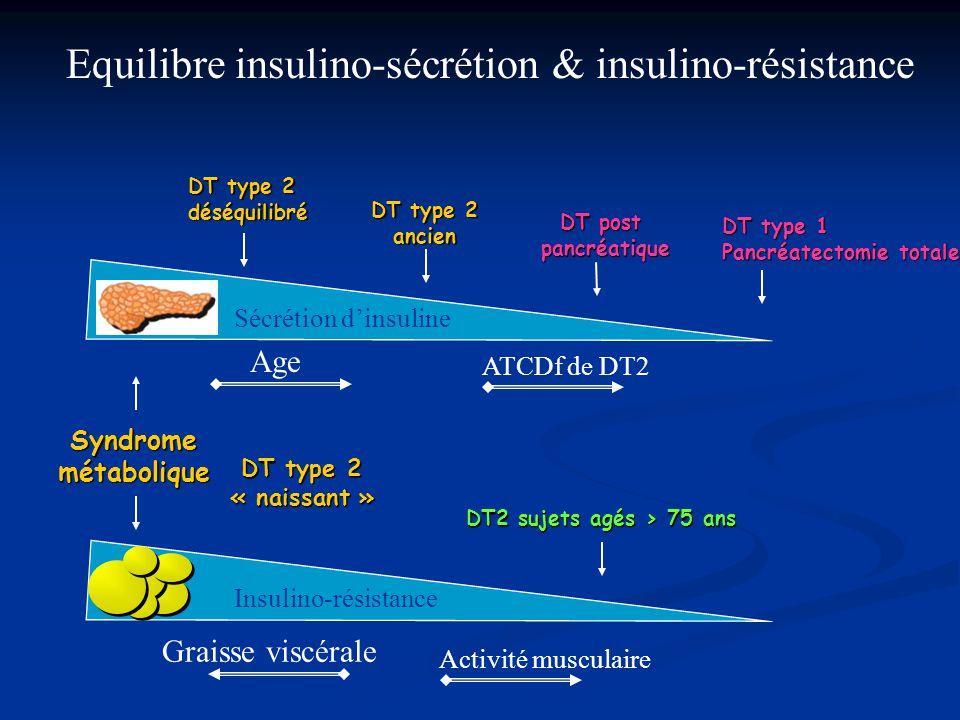 Equilibre insulino-sécrétion & insulino-résistance DT type 1 Pancréatectomie totale DT post pancréatique DT type 2 ancien déséquilibré Sécrétion d'ins