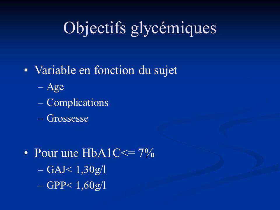 Objectifs glycémiques •Variable en fonction du sujet –Age –Complications –Grossesse •Pour une HbA1C<= 7% –GAJ< 1,30g/l –GPP< 1,60g/l