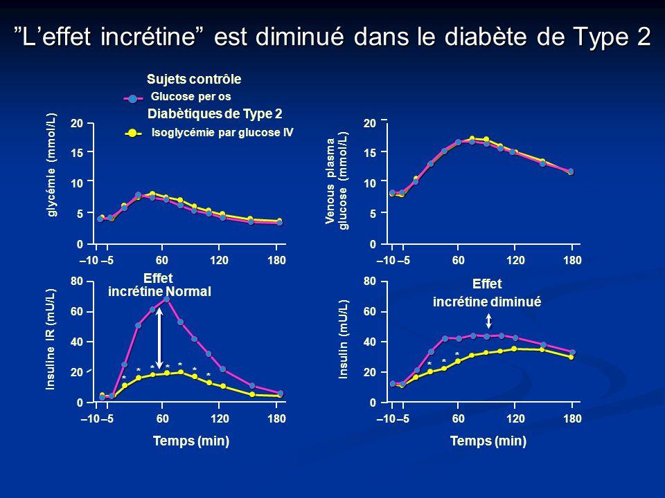 """Diabètiques de Type 2 Isoglycémie par glucose IV """"L'effet incrétine"""" est diminué dans le diabète de Type 2 0 –10 10 15 20 glycémie (mmol/L) 5 60120180"""