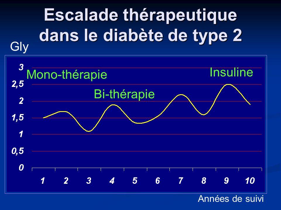 Escalade thérapeutique dans le diabète de type 2 Mono-thérapie Bi-thérapie Insuline Années de suivi Gly