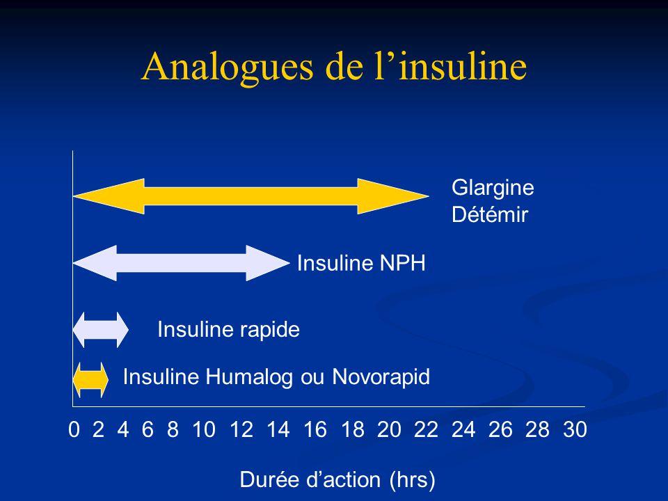 Analogues de l'insuline Durée d'action (hrs) 0 2 4 6 8 10 12 14 16 18 20 22 24 26 28 30 Insuline Humalog ou Novorapid Insuline rapide Insuline NPH Gla