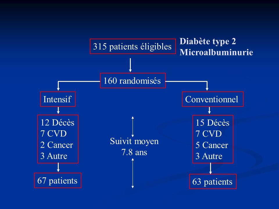 315 patients éligibles 160 randomisés IntensifConventionnel 12 Décès 7 CVD 2 Cancer 3 Autre 15 Décès 7 CVD 5 Cancer 3 Autre 67 patients 63 patients Di