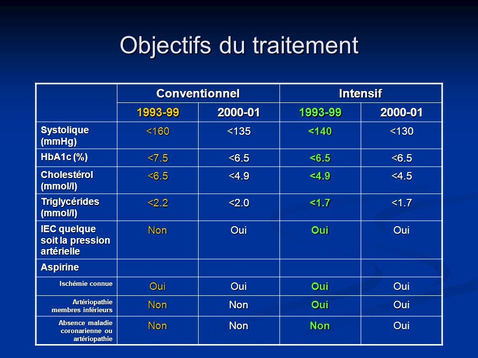 Objectifs du traitement ConventionnelIntensif 1993-992000-011993-992000-01 Systolique (mmHg) <160<135<140<130 HbA1c (%) <7.5<6.5<6.5<6.5 Cholestérol (