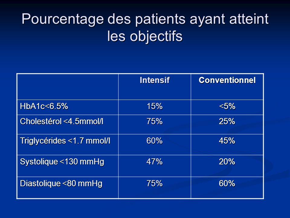 Pourcentage des patients ayant atteint les objectifs IntensifConventionnel HbA1c<6.5%15%<5% Cholestérol <4.5mmol/l 75%25% Triglycérides <1.7 mmol/l 60