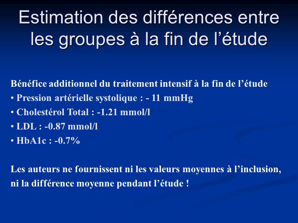 Estimation des différences entre les groupes à la fin de l'étude Bénéfice additionnel du traitement intensif à la fin de l'étude • Pression artérielle